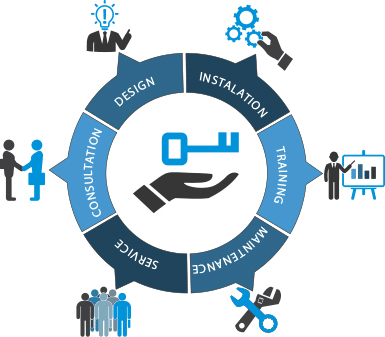 Why do we need to transform to Integrated security services from Traditional Security?